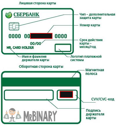 Детали карты Сбербанка